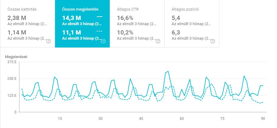 Search Console adatok görbéje elmúlt 90 nap