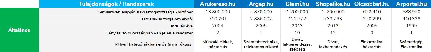 Az árösszehasonlító oldalak összevetése táblázat