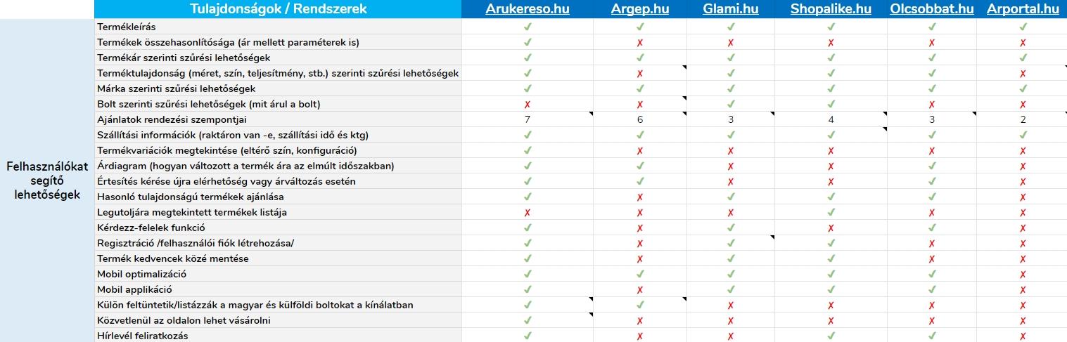 Az árösszehasonlító oldalak összevetése táblázat II.
