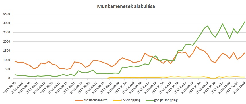 shopping-arosszehasonlitok-munkamenet-trend