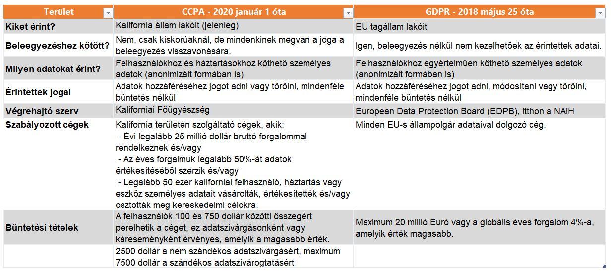 ccpa-gdpr-tablazat