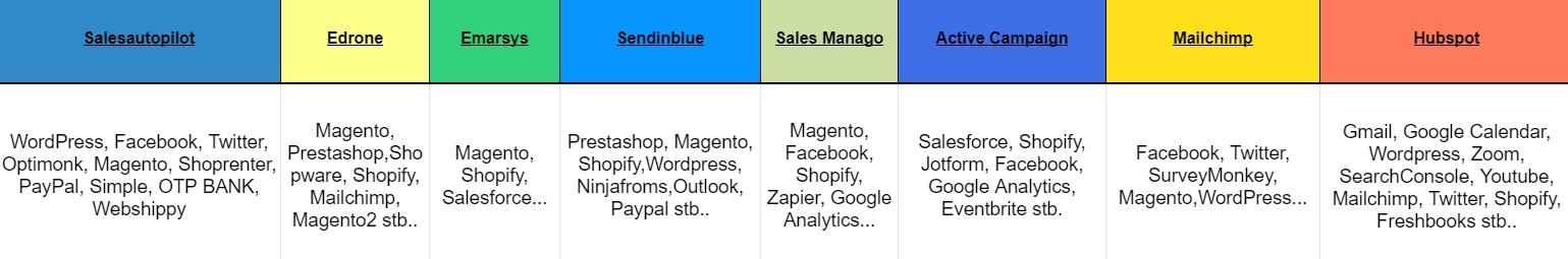 marketing automatizáció integrálása